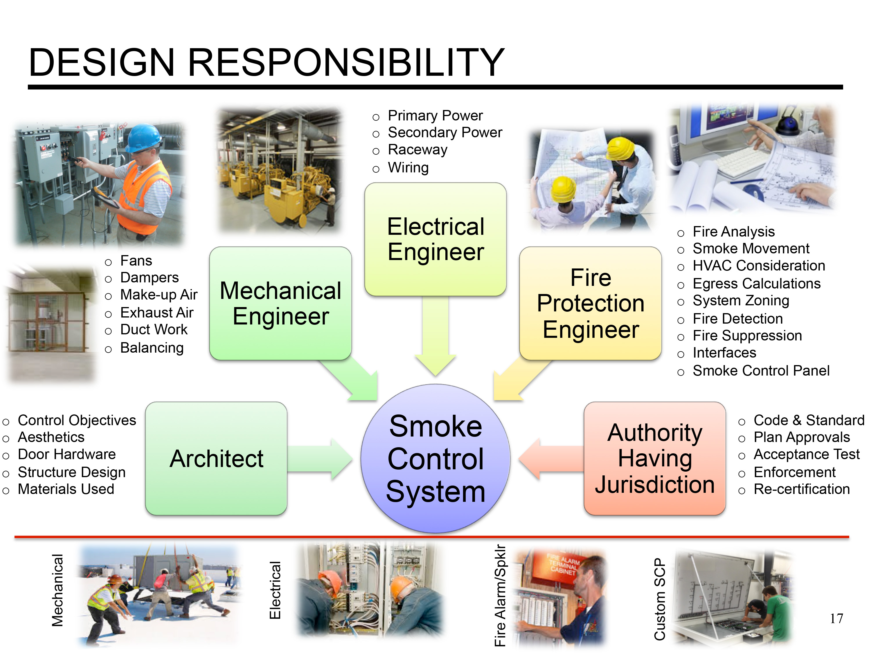 Smoke Control Vs Smoke Management An Overview Life Safety Blog Space Age Electronics Blog